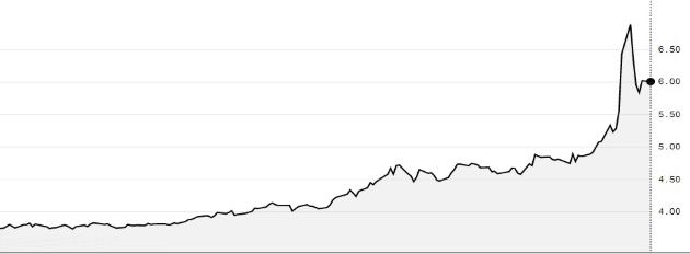Курс доллара к турецкой лире с начала года