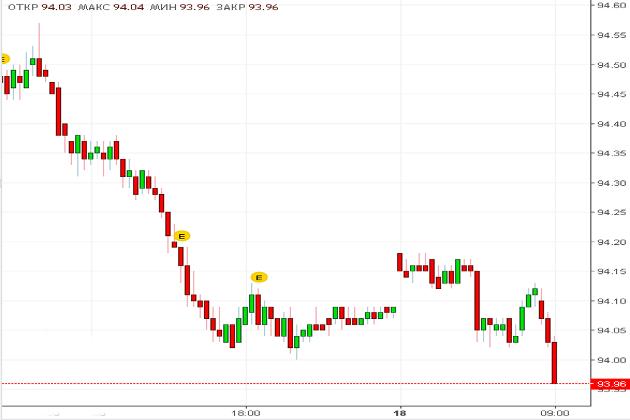 Индекс доллара